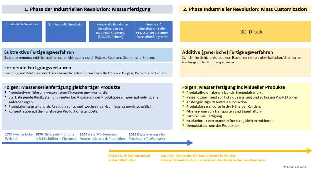 Grafik Industrielle Revolutionen 1024x557 - Warum Industrie 4.0 keine Revolution ist, 3D-Druck aber schon.