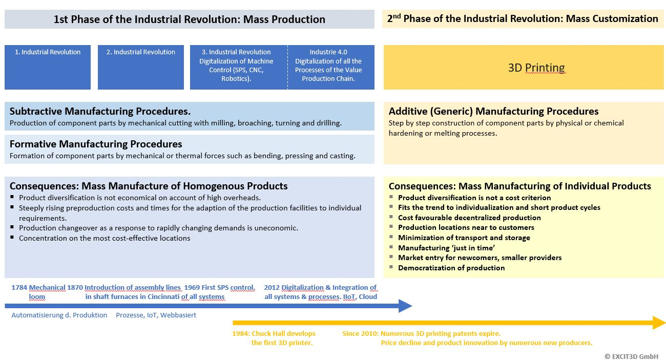 Why Industry 4.0 is not a revolution, but 3D printing is.